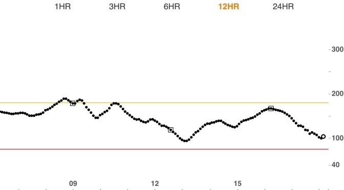 Dexcom: crash and burn
